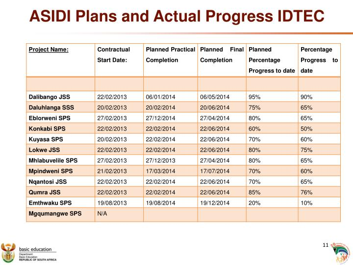 ASIDI Plans and Actual Progress IDTEC