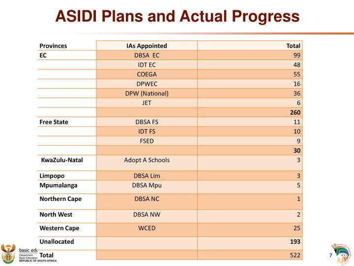 ASIDI Plans and Actual Progress