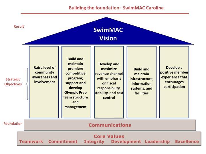 Building the foundation:  SwimMAC Carolina