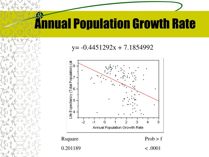 Annual Population Growth Rate