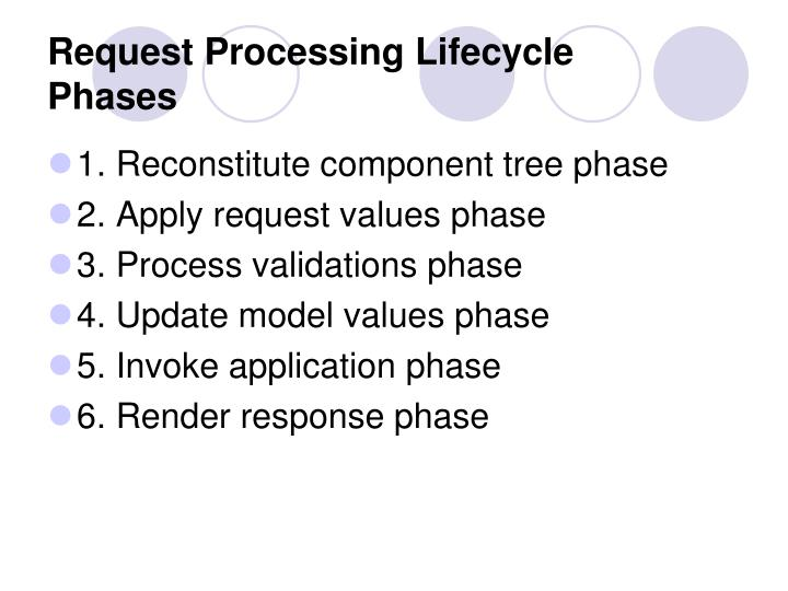 Request Processing Lifecycle