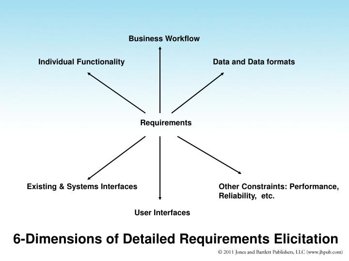 6-Dimensions of Detailed Requirements Elicitation