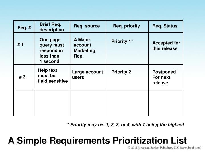 A Simple Requirements Prioritization List