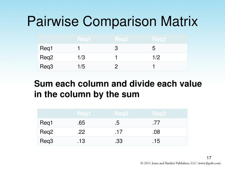 Pairwise Comparison Matrix