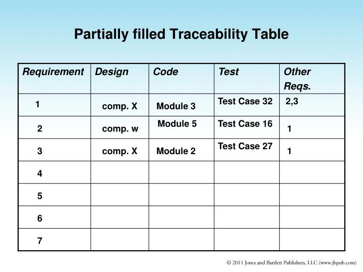 Partially filled Traceability Table