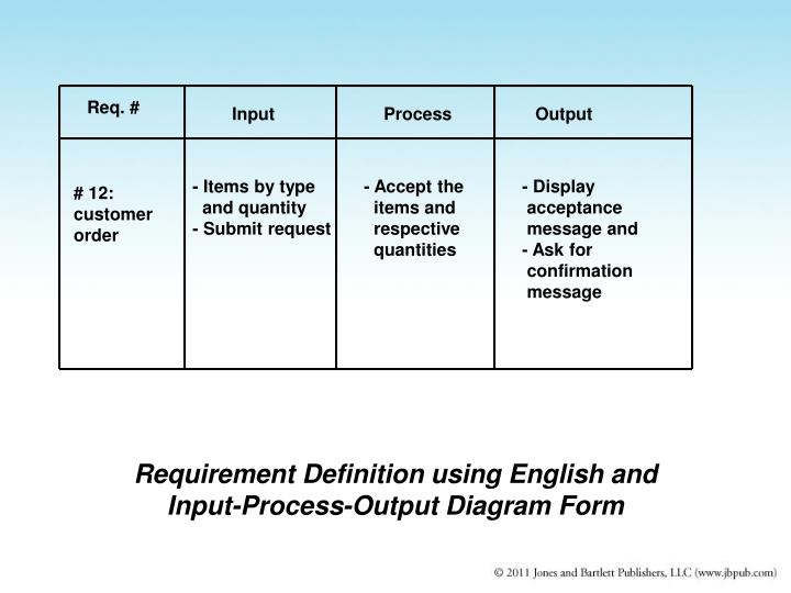 Requirement Definition using English and