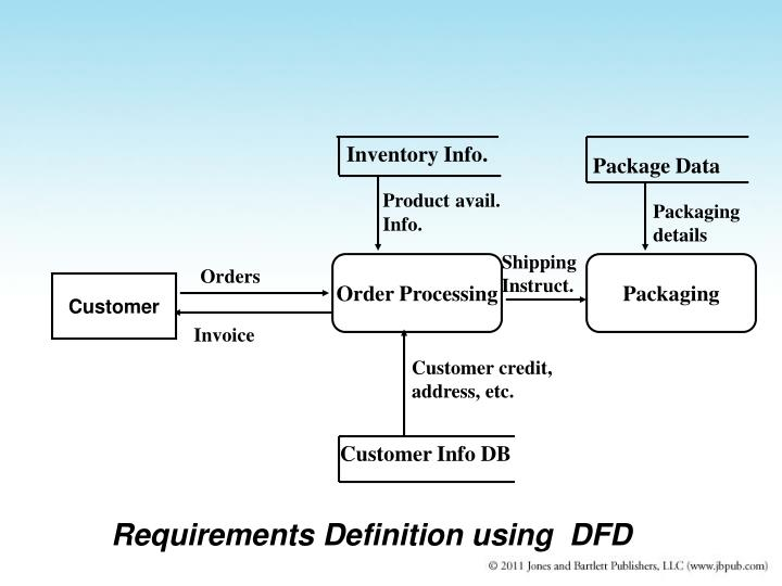 Requirements Definition using  DFD