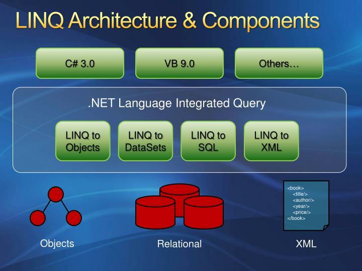 LINQ Architecture & Components