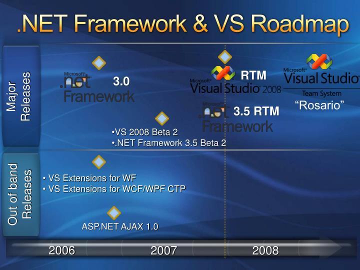 .NET Framework & VS Roadmap