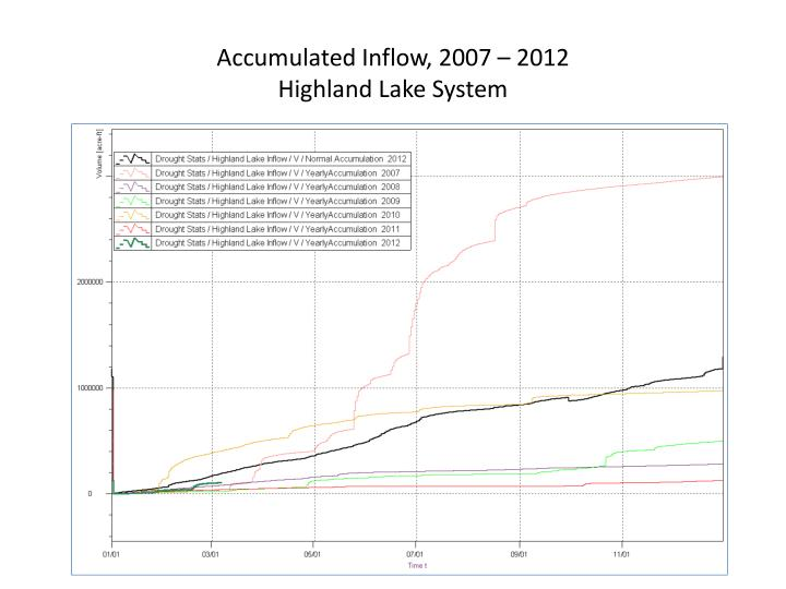 Accumulated Inflow, 2007 – 2012