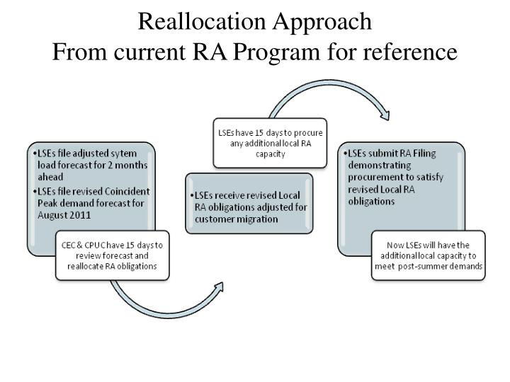 Reallocation Approach