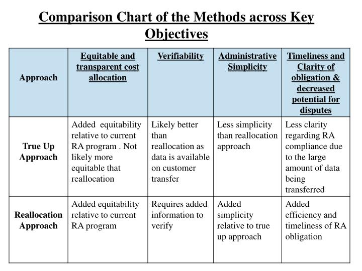 Comparison Chart of the Methods across Key Objectives