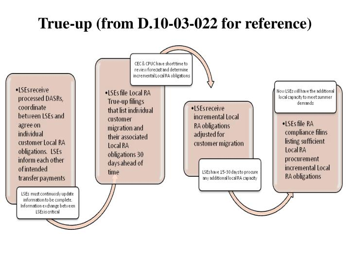 True-up (from D.10-03-022 for reference)