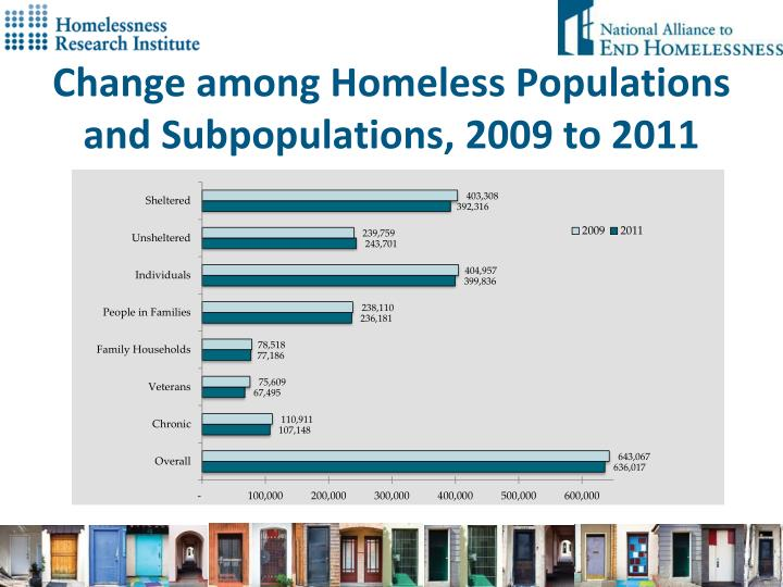 Change among Homeless Populations and Subpopulations, 2009 to 2011