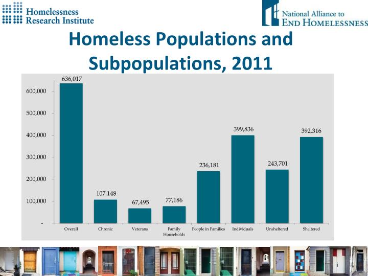 Homeless Populations and Subpopulations, 2011