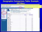geographic comparison table example gct08xx