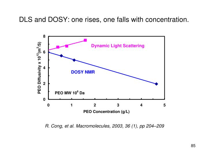 DLS and DOSY: one rises, one falls with concentration.