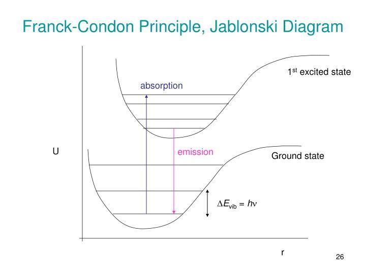 Franck-Condon Principle, Jablonski Diagram