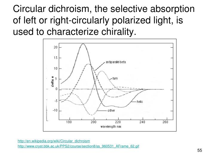 Circular dichroism, the selective absorption of left or right-circularly polarized light, is used to characterize chirality.