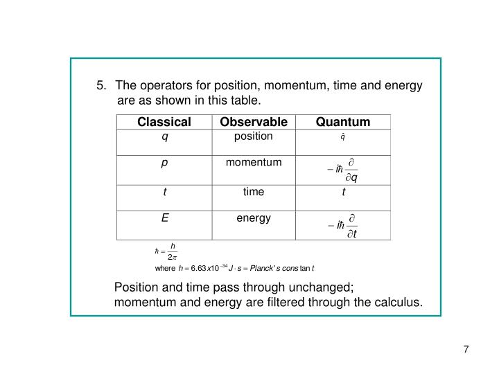 The operators for position, momentum, time and energy