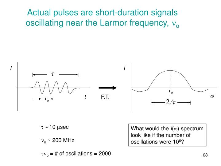 Actual pulses are short-duration signals oscillating near the Larmor frequency,