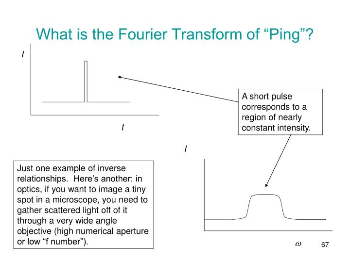 """What is the Fourier Transform of """"Ping""""?"""
