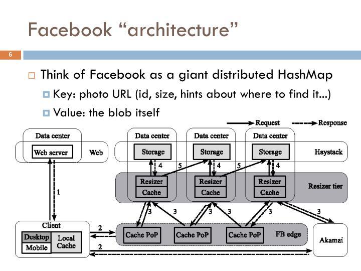 """Facebook """"architecture"""""""