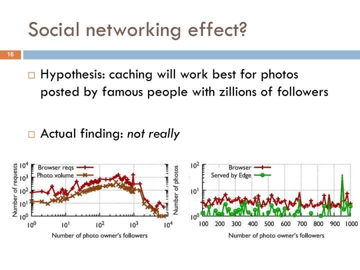 Social networking effect?