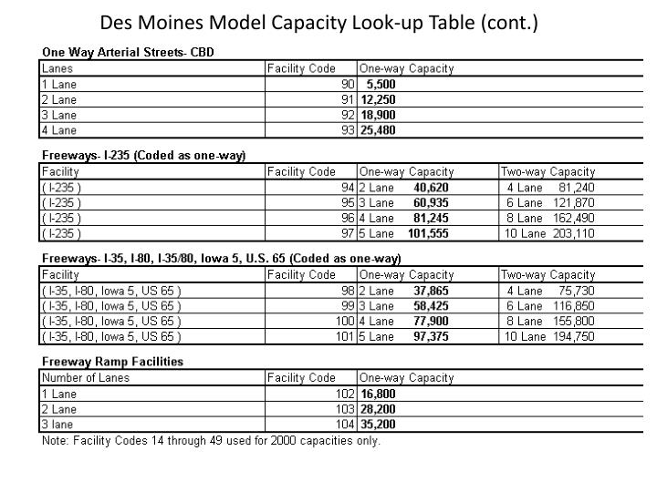 Des Moines Model Capacity Look-up Table (cont.)