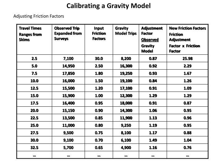 Calibrating a Gravity Model