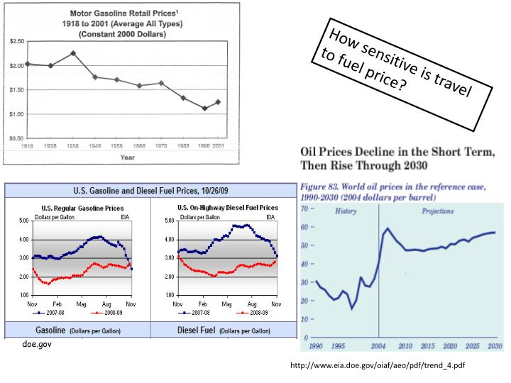 How sensitive is travel to fuel price?