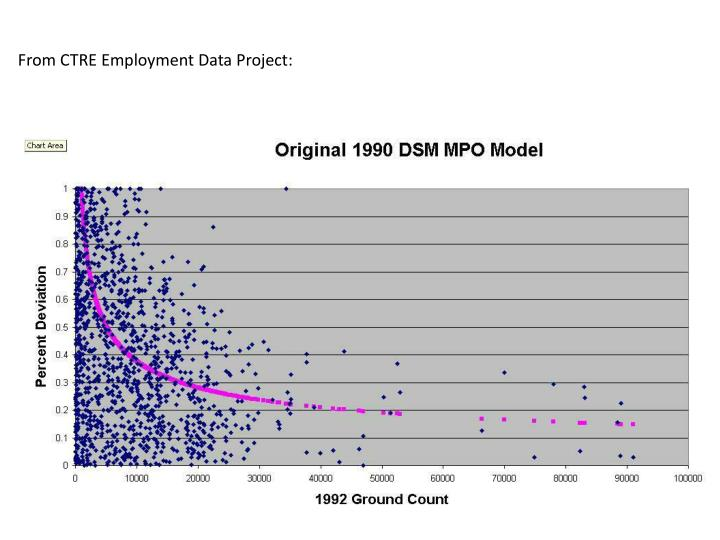 From CTRE Employment Data Project: