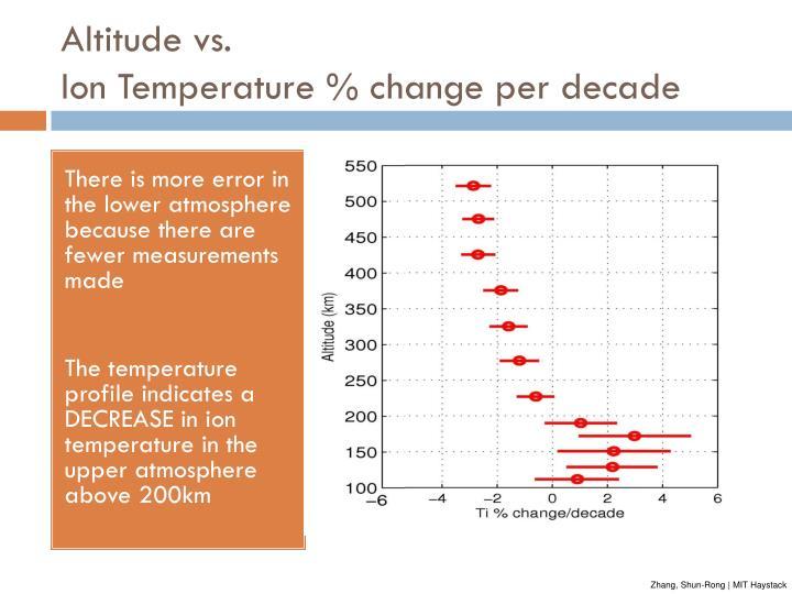 Altitude vs.
