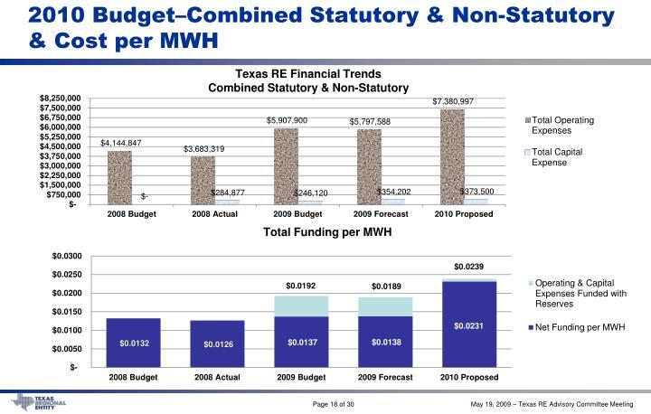 2010 Budget–Combined Statutory & Non-Statutory & Cost per MWH