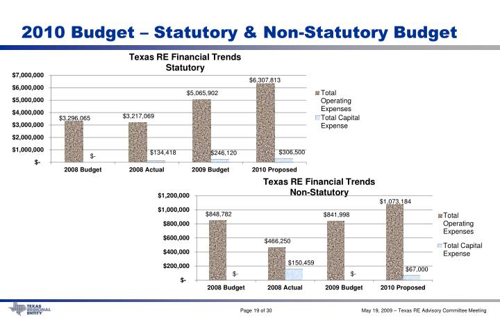 2010 Budget – Statutory & Non-Statutory Budget