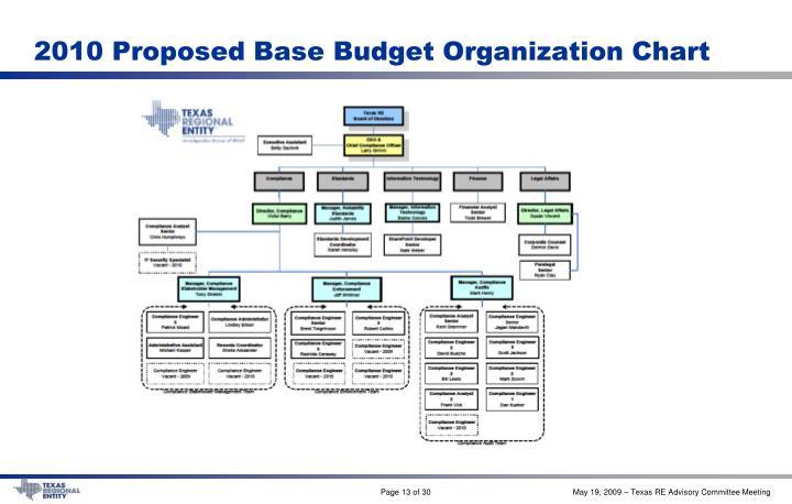2010 Proposed Base Budget Organization Chart