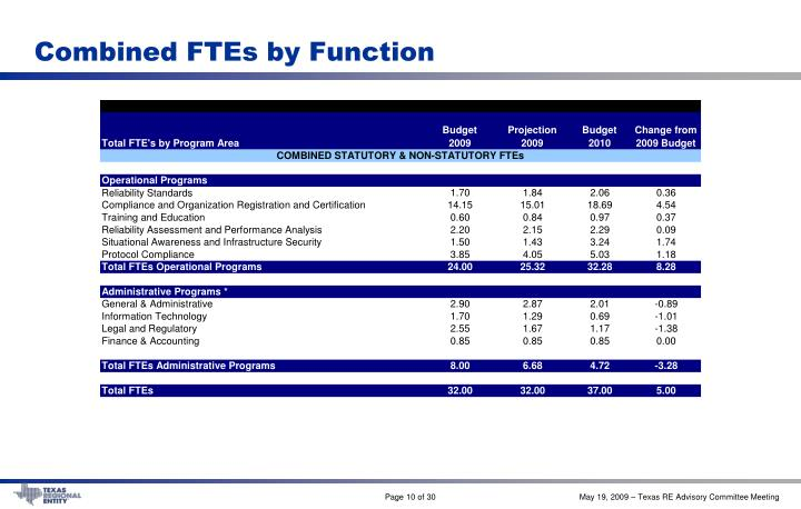 Combined FTEs by Function