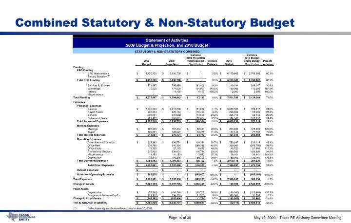Combined Statutory & Non-Statutory Budget