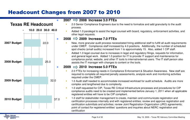 Headcount Changes from 2007 to 2010