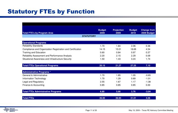 Statutory FTEs by Function