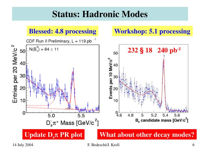 Status: Hadronic Modes