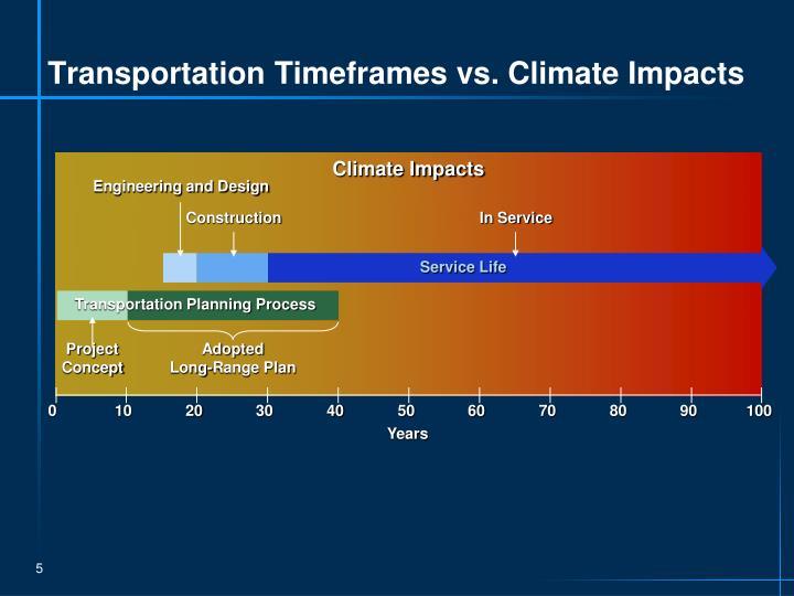 Transportation Timeframes vs. Climate Impacts