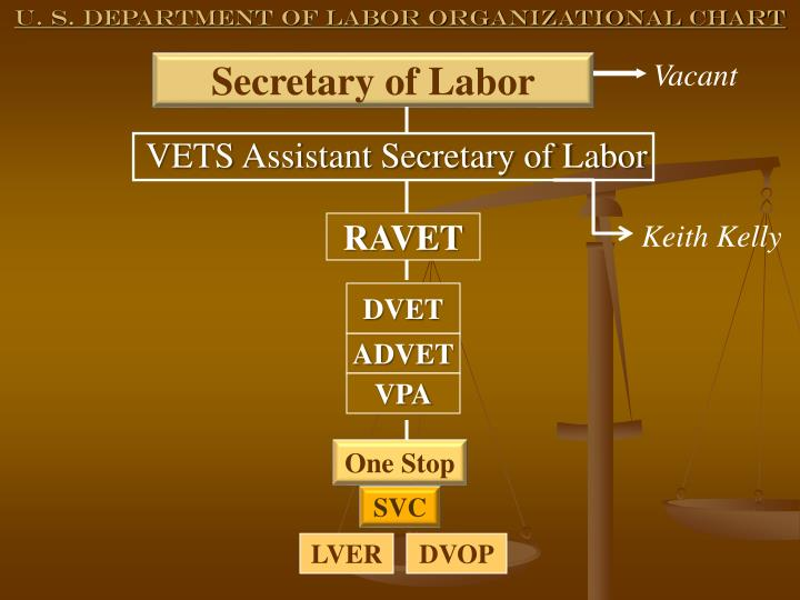 VETS Assistant Secretary of Labor