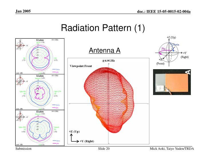 Radiation Pattern (1)