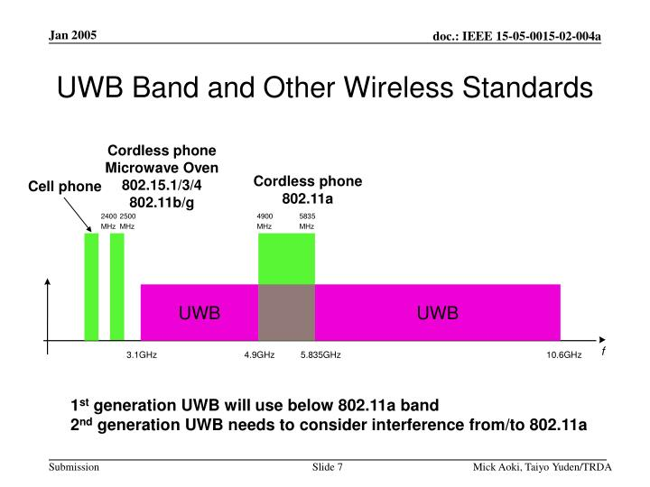 UWB Band and Other Wireless Standards