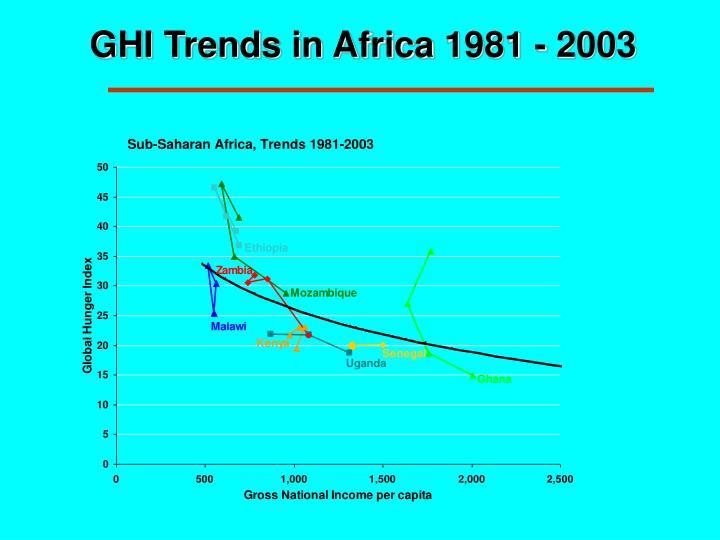 GHI Trends in Africa 1981 - 2003