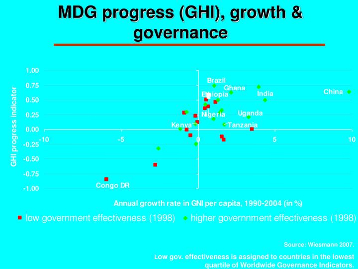 MDG progress (GHI), growth & governance