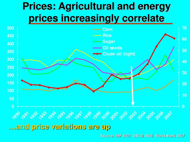Prices: Agricultural and energy prices increasingly correlate