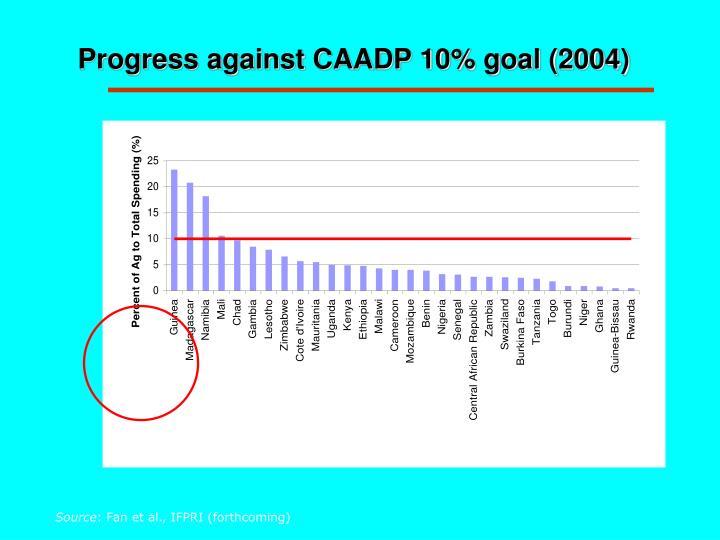 Progress against CAADP 10% goal (2004)