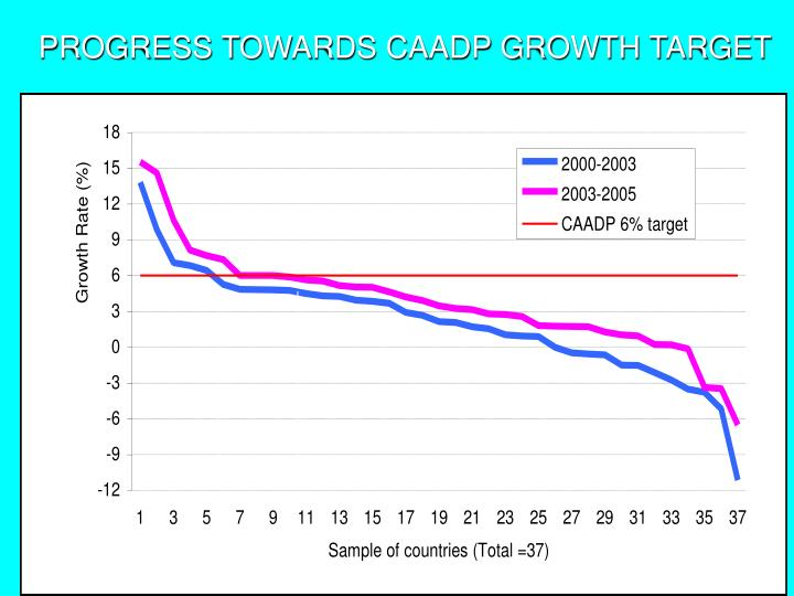 PROGRESS TOWARDS CAADP GROWTH TARGET